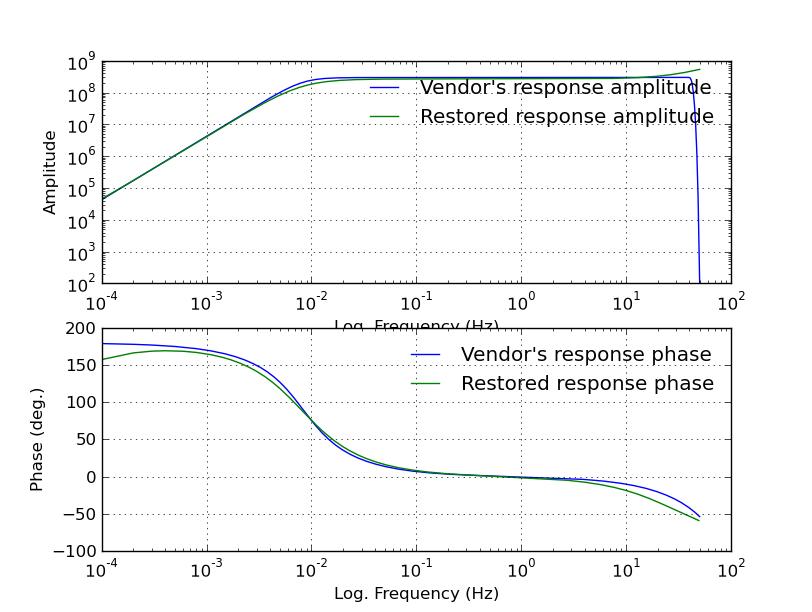 Seismometer / Accelerometer Calibration Software | respGen